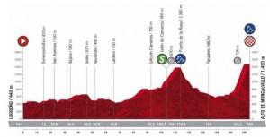 CiclismoVoltaEspanha-Perfil-27-10-2020